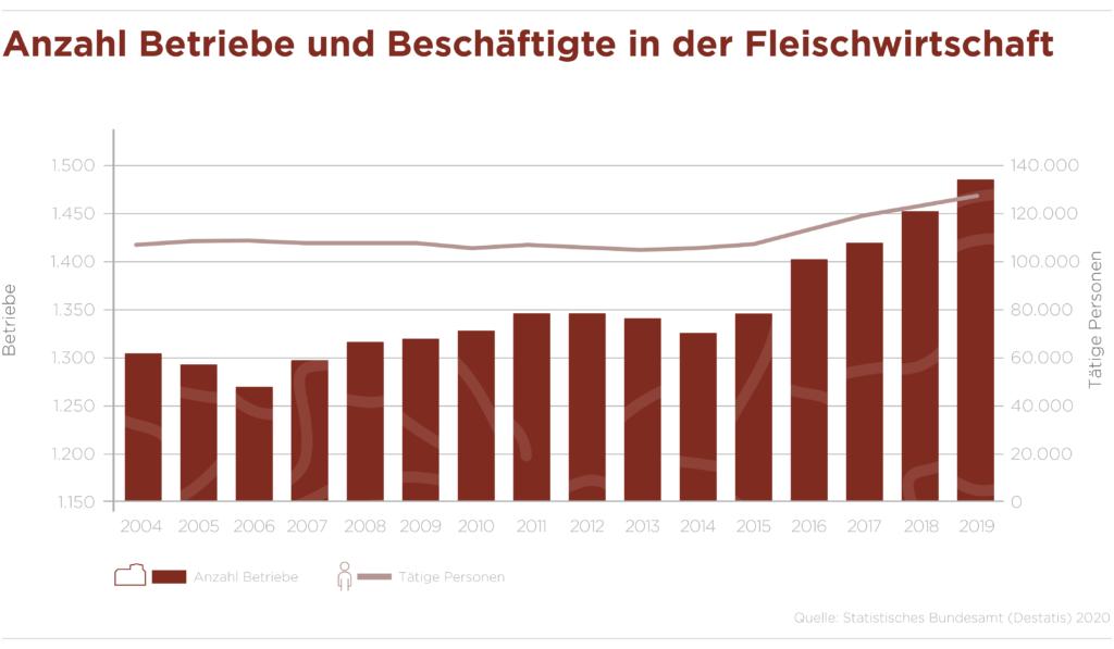 Infografik_Betriebe_Beschaeftigte