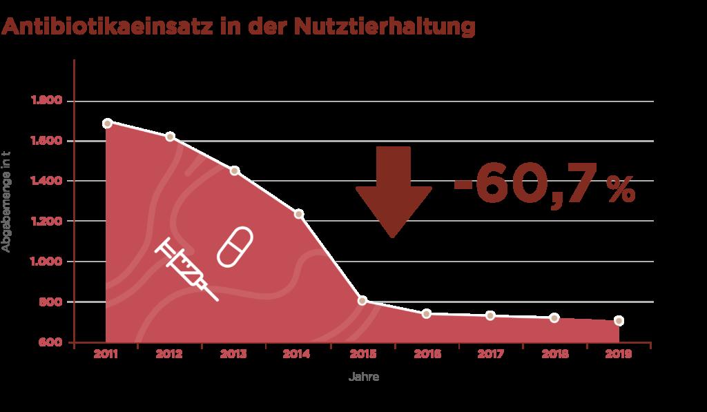 Infografik_Antibiotika