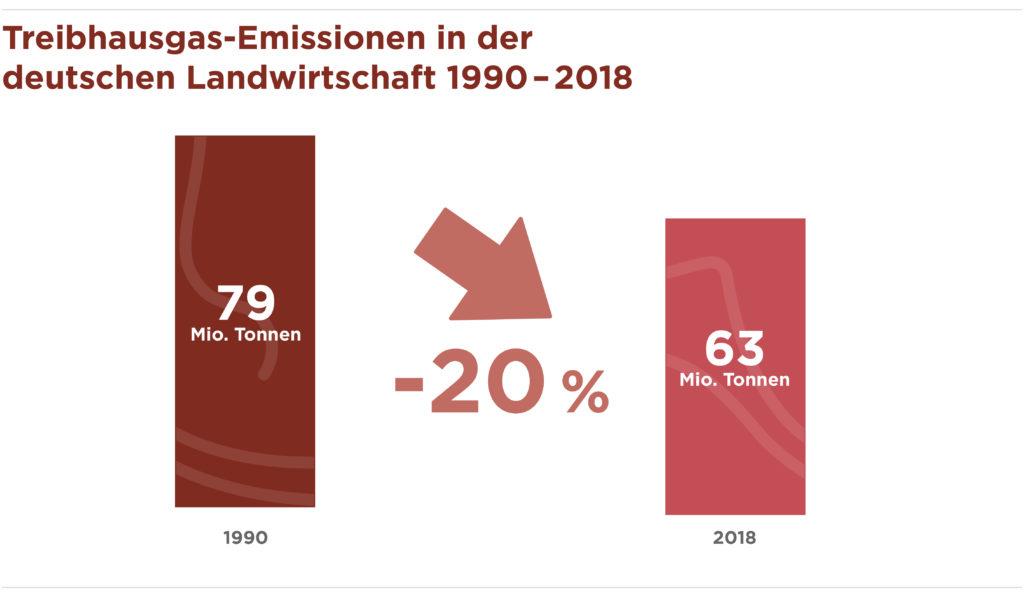 Treibhausgas Emissionen
