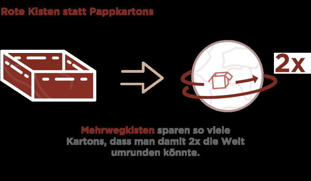 Infografik_Verpackungen